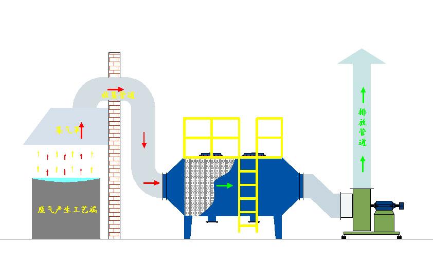活性碳吸附塔(图1)