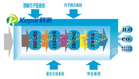 UV光氧催化设备(图1)