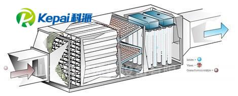 UV光氧催化设备(图2)