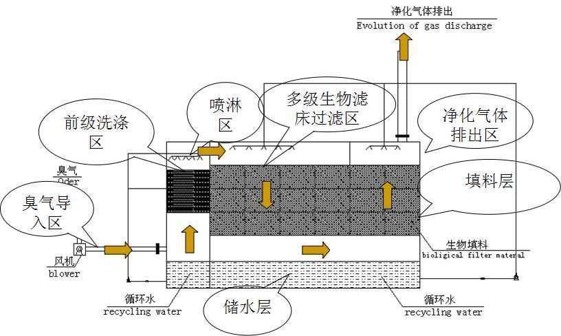 玻璃钢生物除臭塔(图1)